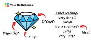 diamond chart and culet ratings